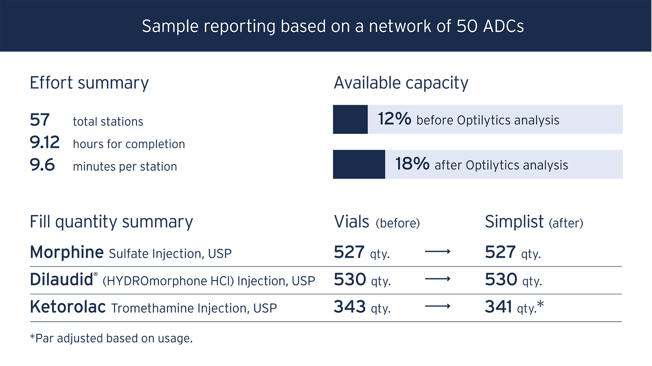 ADC reporting data table